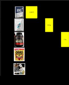 プロテインについての他社比較表